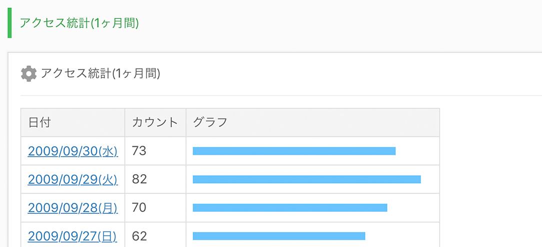 アクセス統計(1ヶ月間)の画面