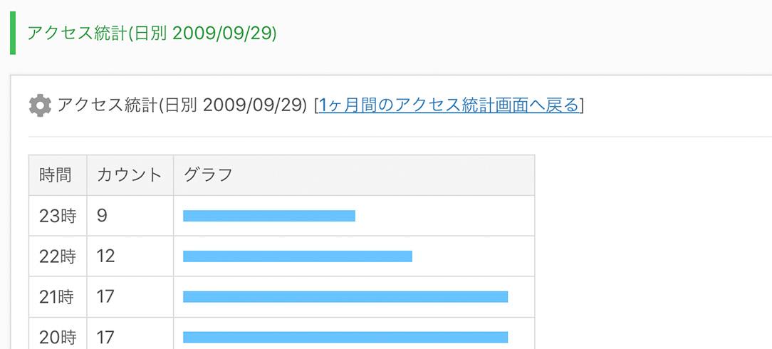 アクセス統計(日別)の画面