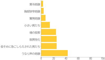 シュレーバーのチャート