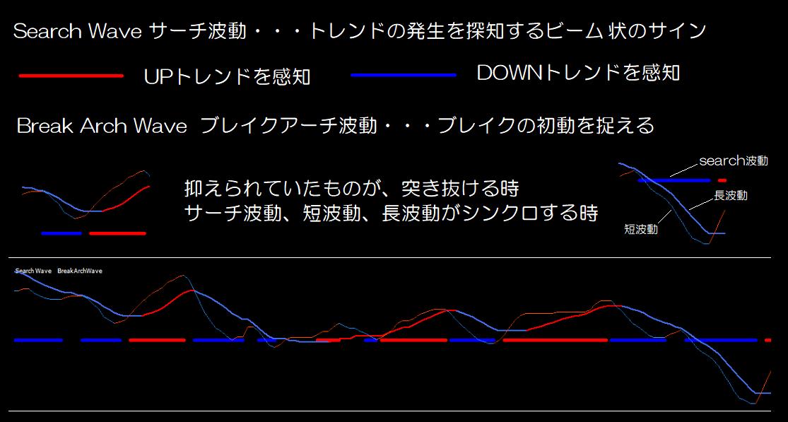 サーチ波動&ブレイクアーチ波動の解説