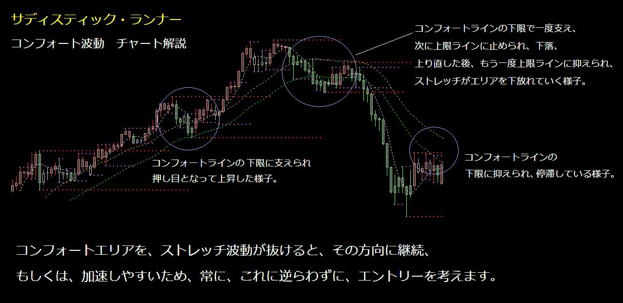 コンフォート波動 実例チャート解説1