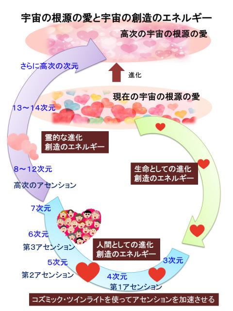 宇宙の根源の愛