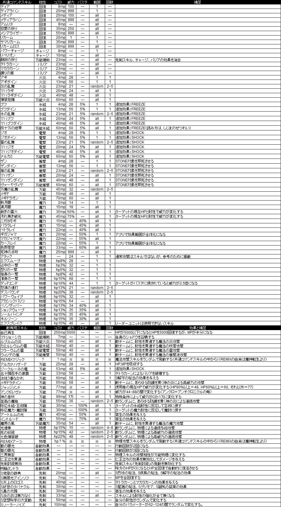 メガロマニア スキルデータ