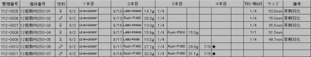 能勢P8250